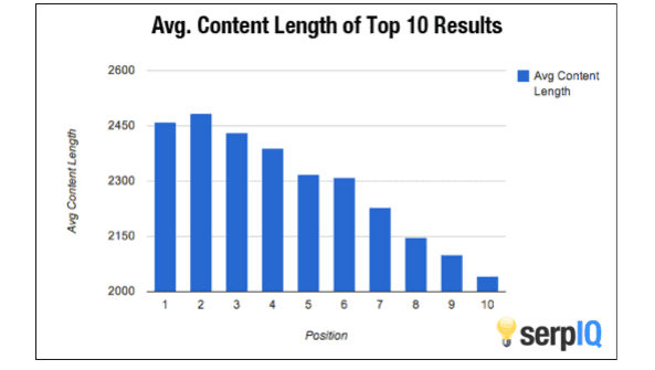 Articles over 2,000 words tend to rank better in Google