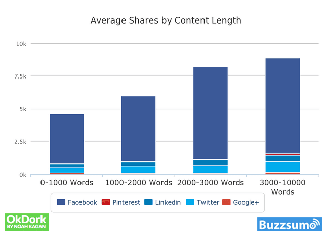 Long-form articles tend to receive more shares on social media