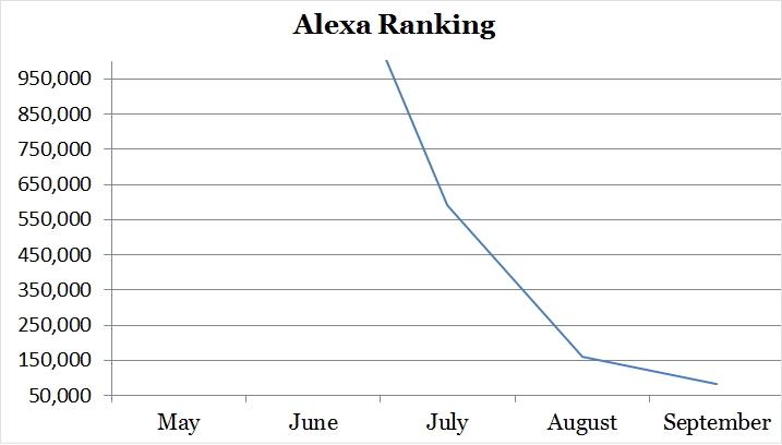 alexa_ranking