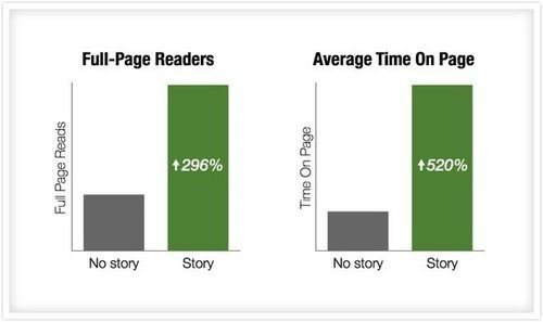 Using metaphors and stories can boost the time readers spend on your content
